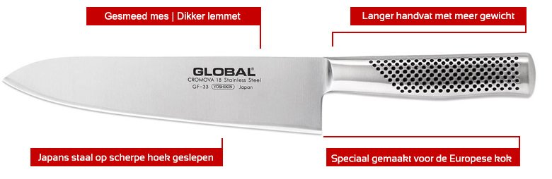 de gesneede Global GF messen
