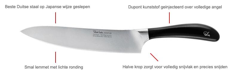Alle delen van een mes